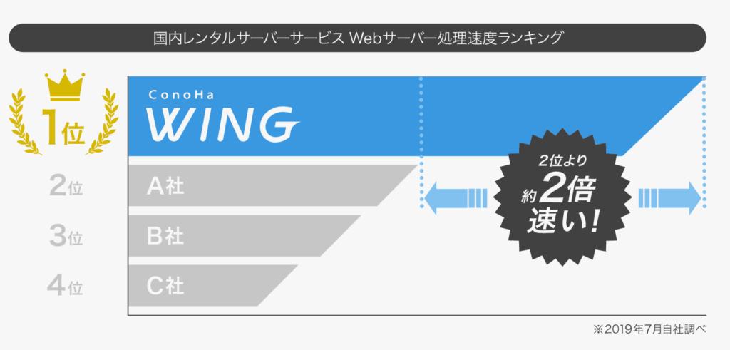 ConoHa WINGは国内最速のレンタルサーバー