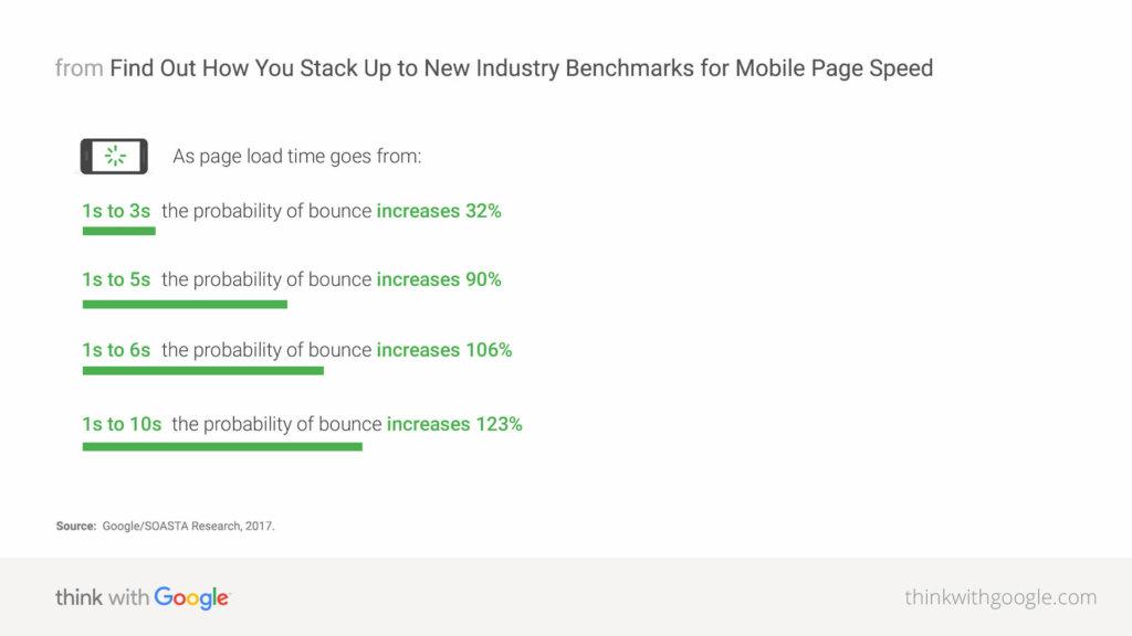 Googleはページの読み込みが遅くなると直帰率が上がると言っている